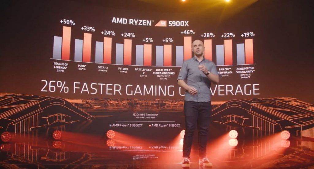 AMD Ryzen 5000 Verkaufsdatum, Preis und Fakten